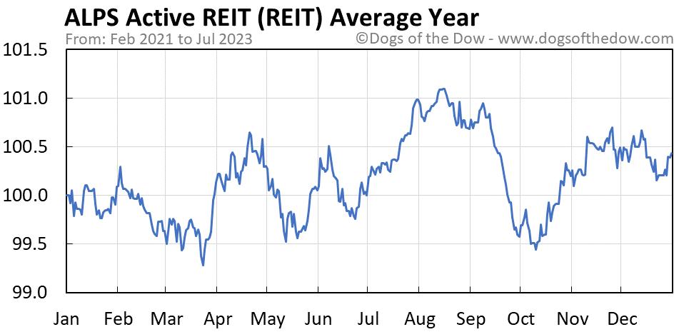 REIT average year chart