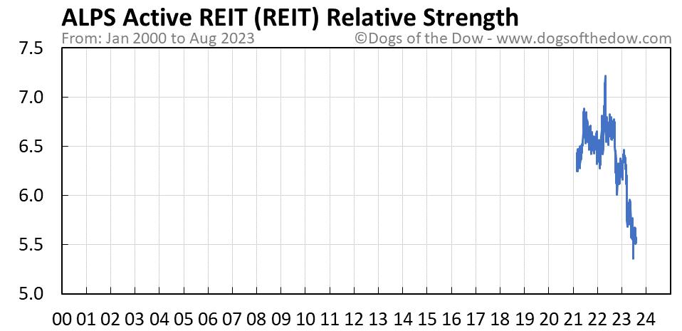 REIT relative strength chart