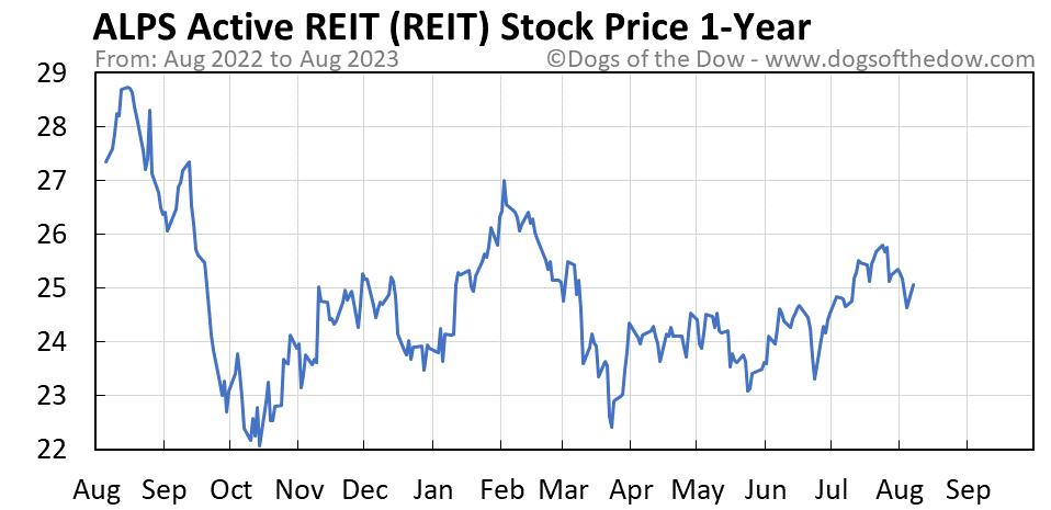 REIT 1-year stock price chart