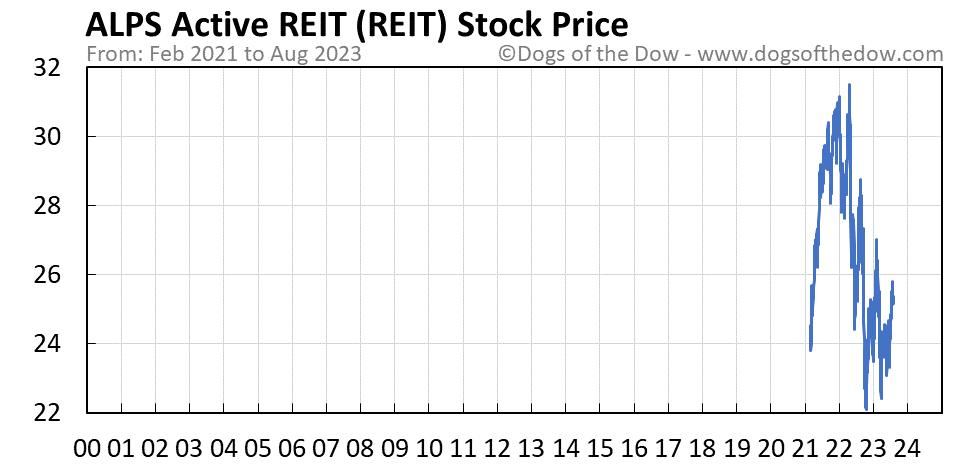 REIT stock price chart