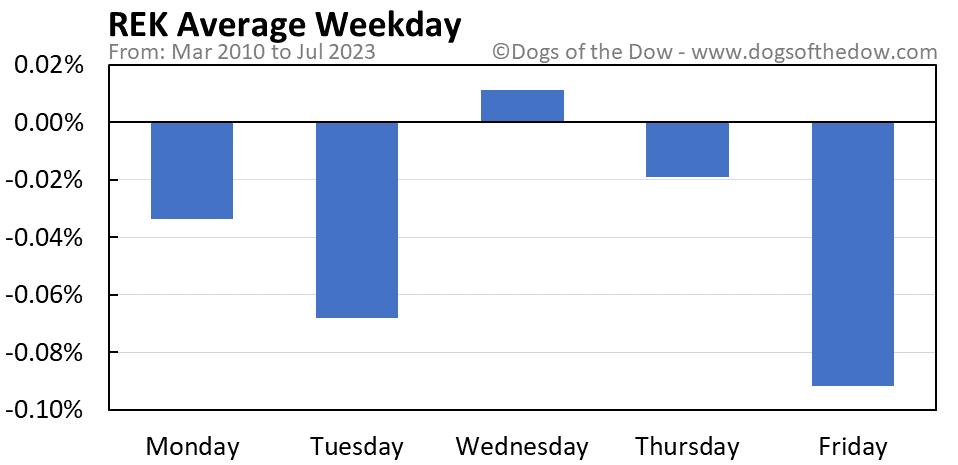 REK average weekday chart