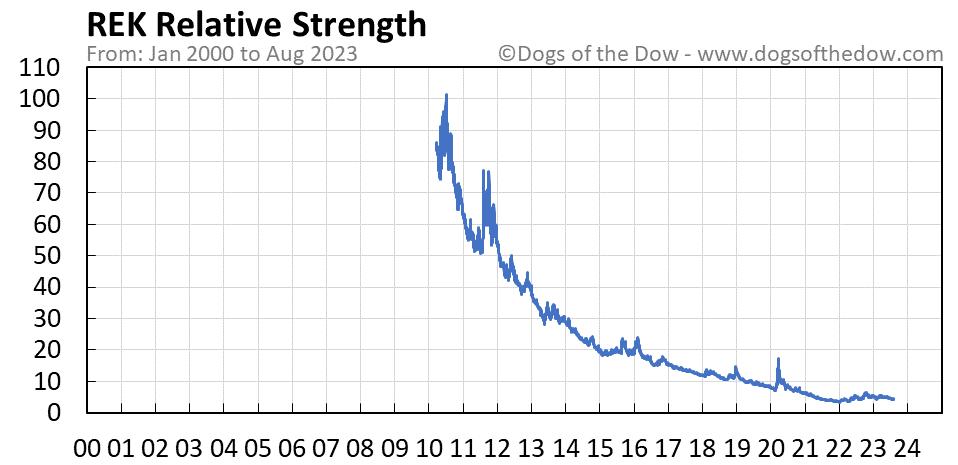 REK relative strength chart