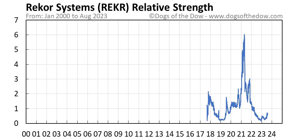 REKR relative strength chart