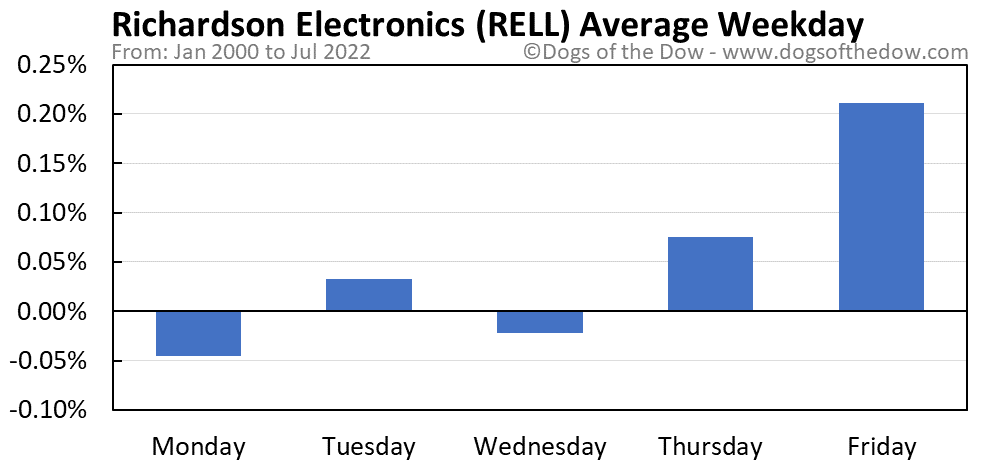 RELL average weekday chart