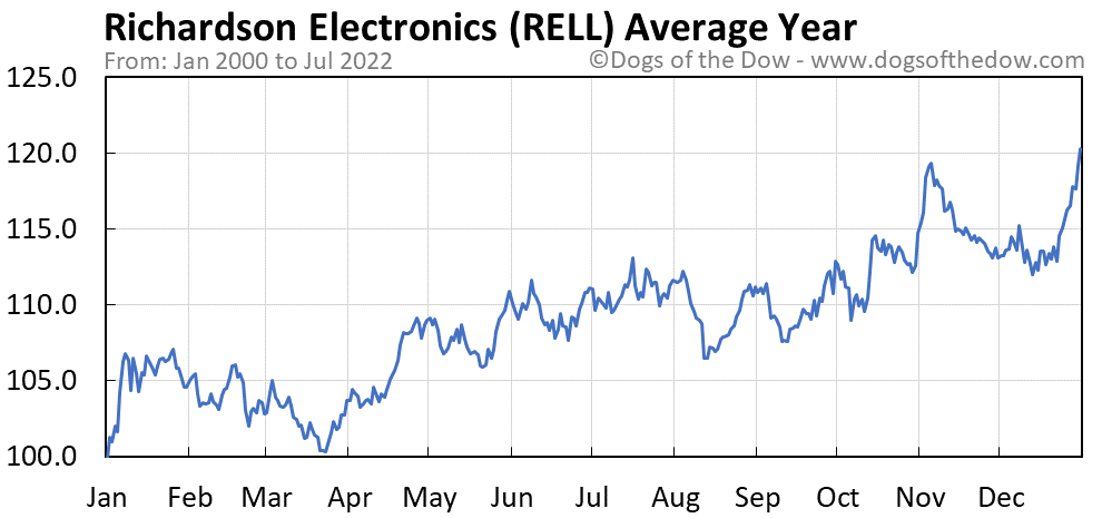 RELL average year chart