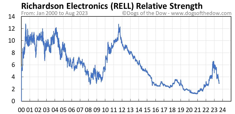 RELL relative strength chart