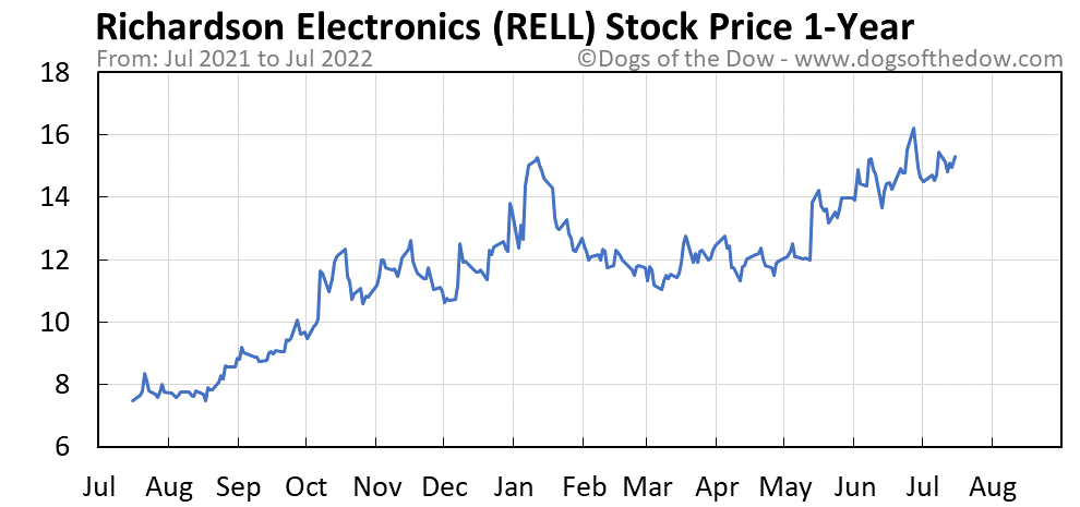 RELL 1-year stock price chart
