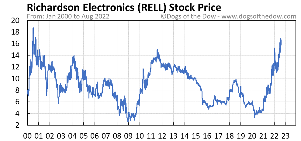 RELL stock price chart