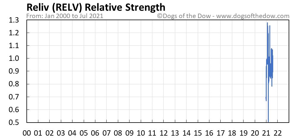 RELV relative strength chart