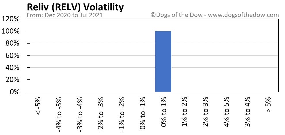 RELV volatility chart