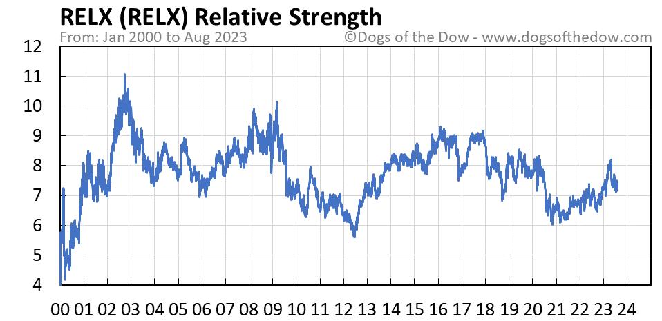 RELX relative strength chart