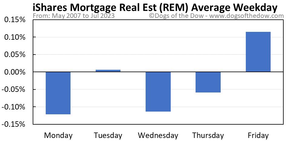 REM average weekday chart