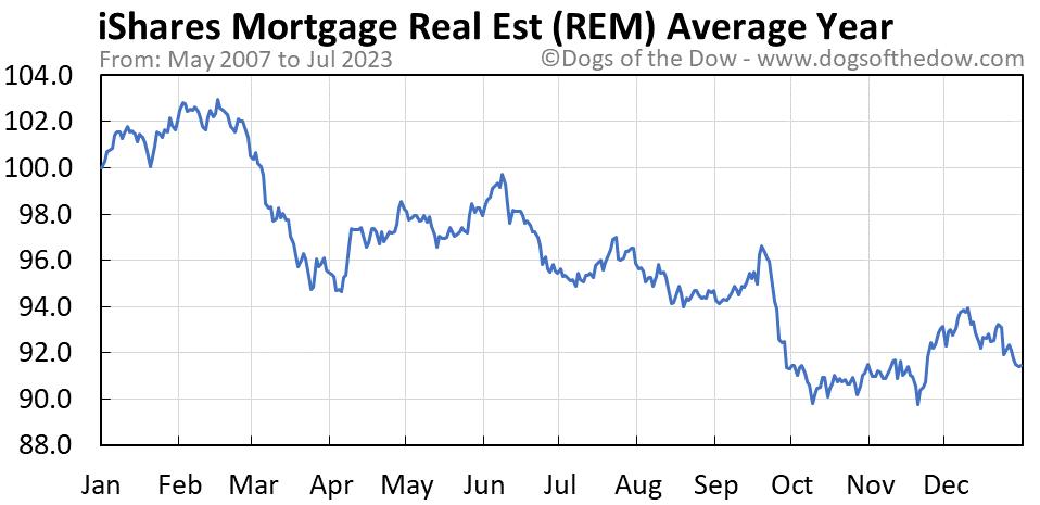 REM average year chart
