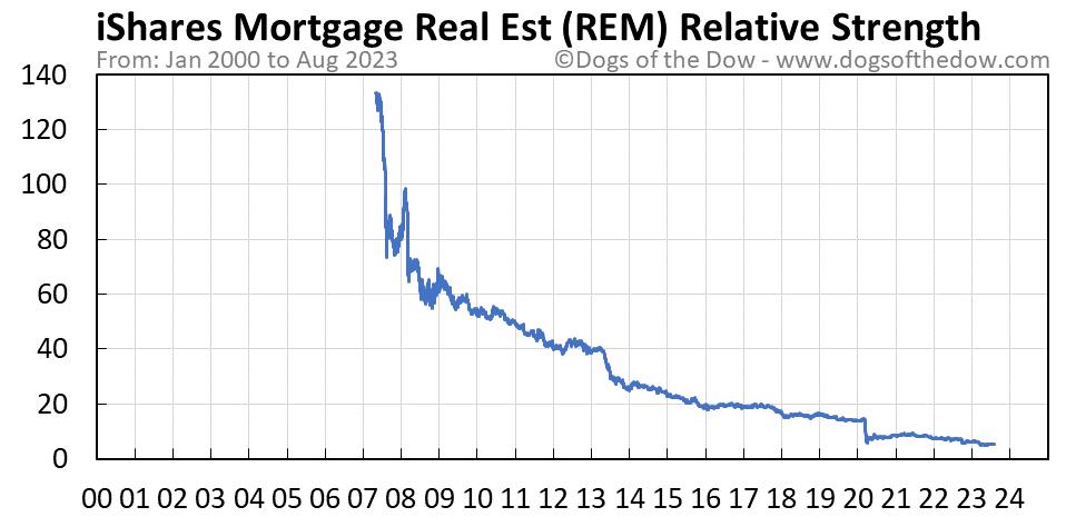 REM relative strength chart