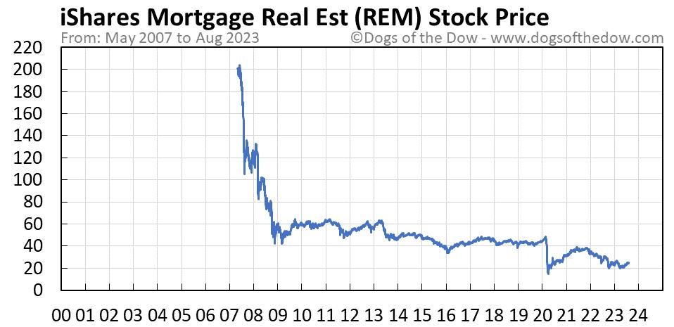 REM stock price chart
