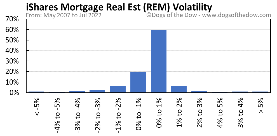 REM volatility chart