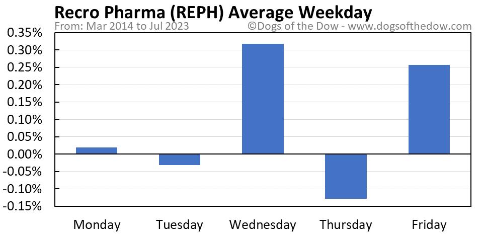 REPH average weekday chart