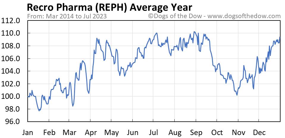 REPH average year chart