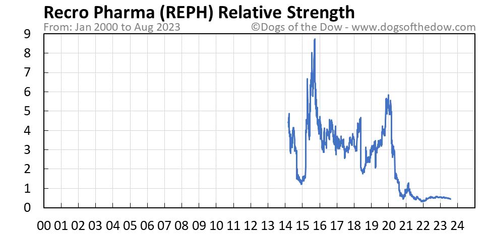 REPH relative strength chart