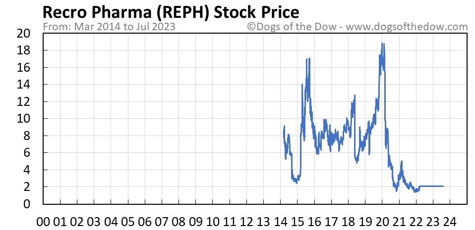REPH stock price chart