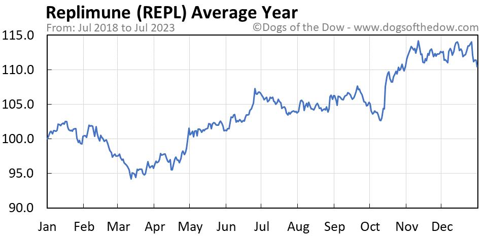 REPL average year chart