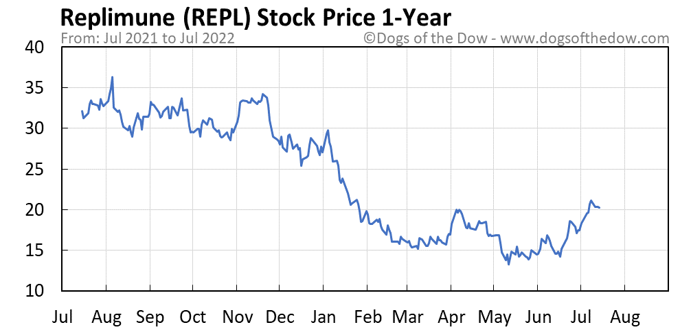 REPL 1-year stock price chart