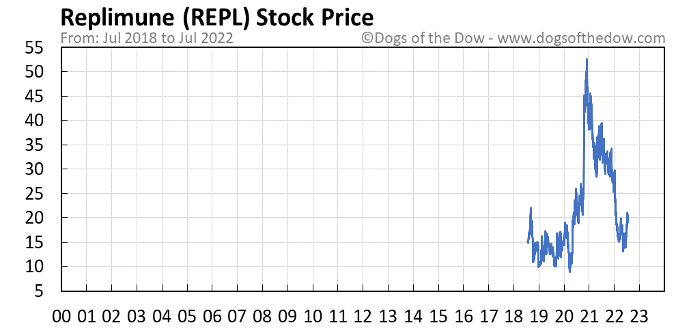 REPL stock price chart