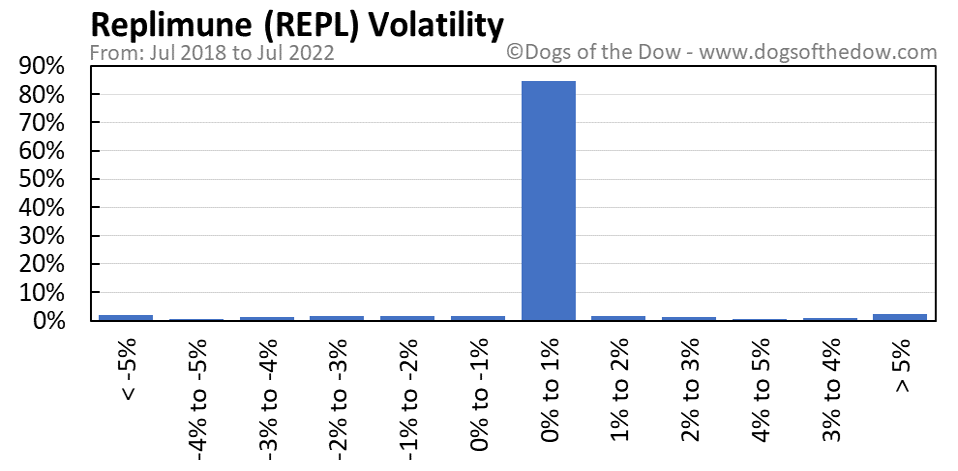 REPL volatility chart