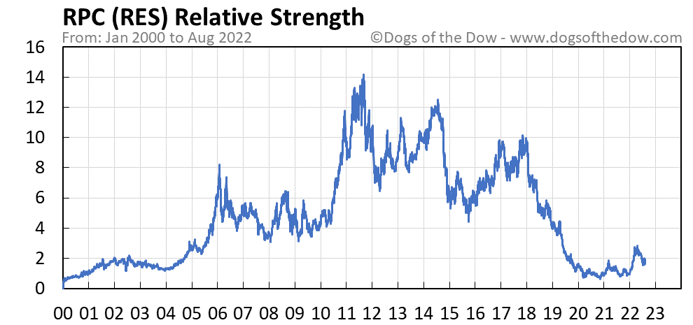 RES relative strength chart