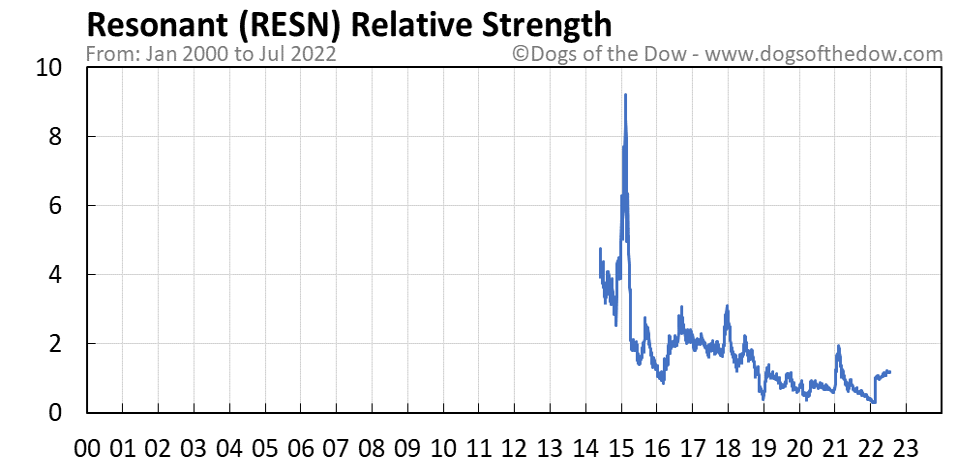RESN relative strength chart