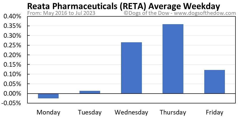 RETA average weekday chart