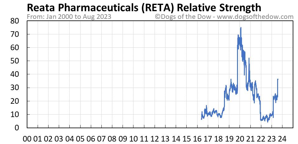 RETA relative strength chart