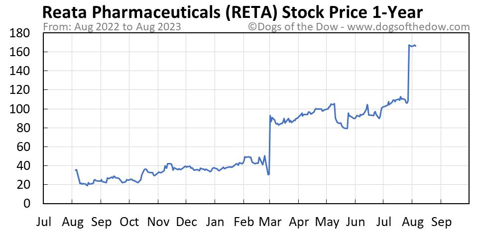 RETA 1-year stock price chart