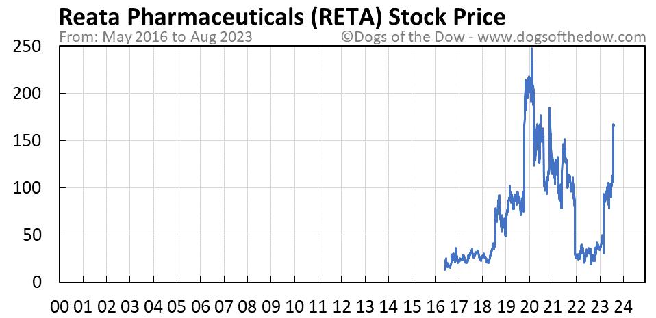 RETA stock price chart