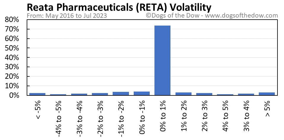 RETA volatility chart