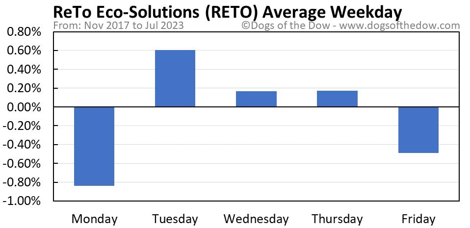 RETO average weekday chart