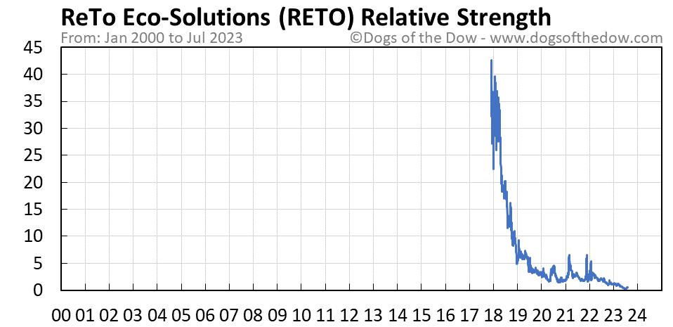 RETO relative strength chart