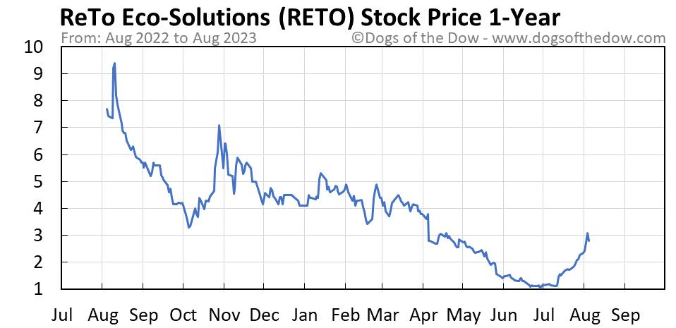 RETO 1-year stock price chart