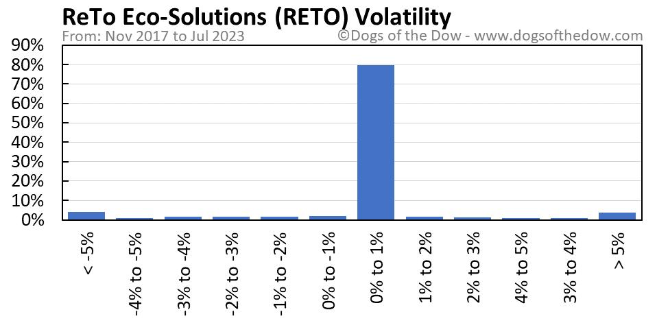 RETO volatility chart