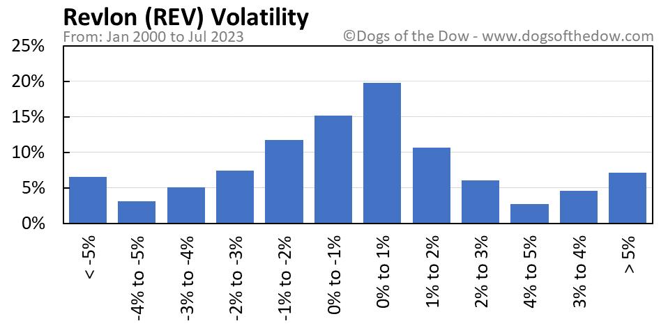 REV volatility chart