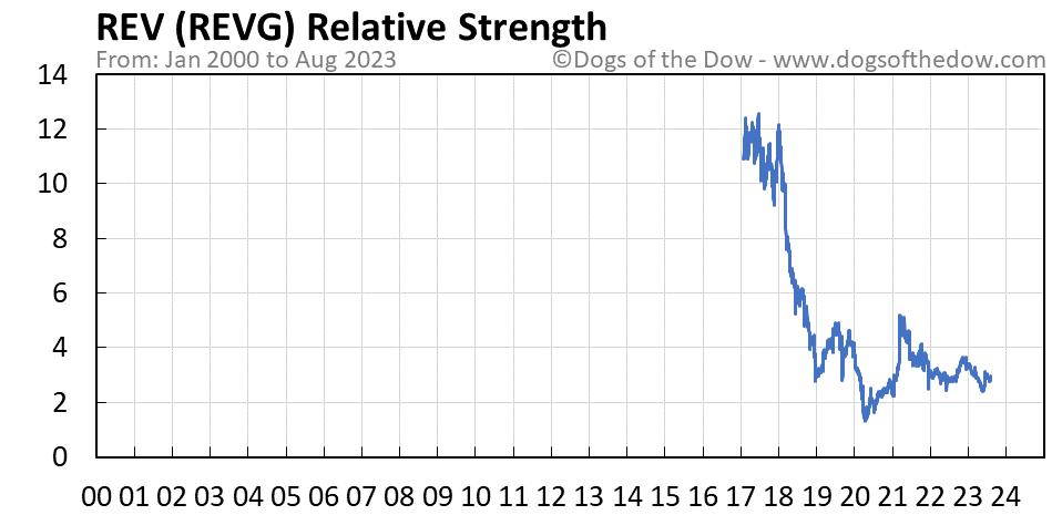 REVG relative strength chart