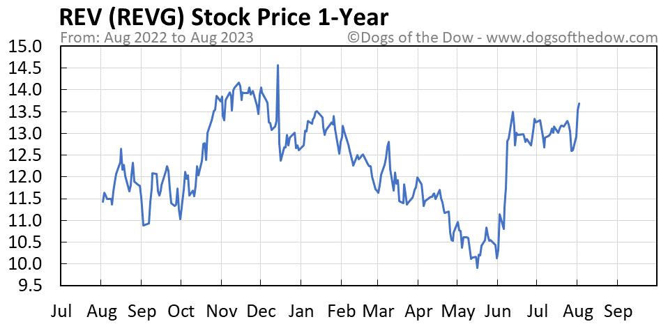 REVG 1-year stock price chart