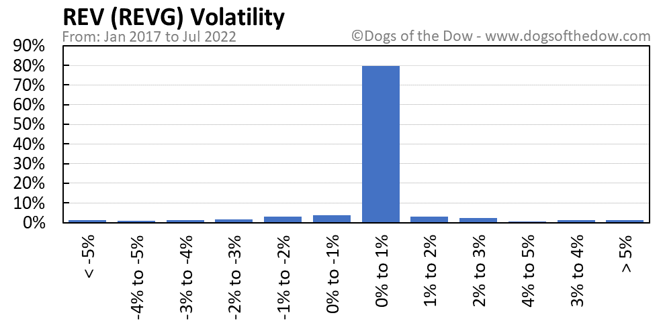 REVG volatility chart