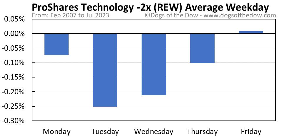 REW average weekday chart
