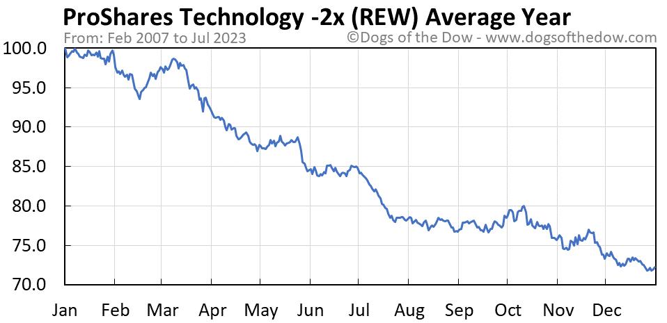 REW average year chart