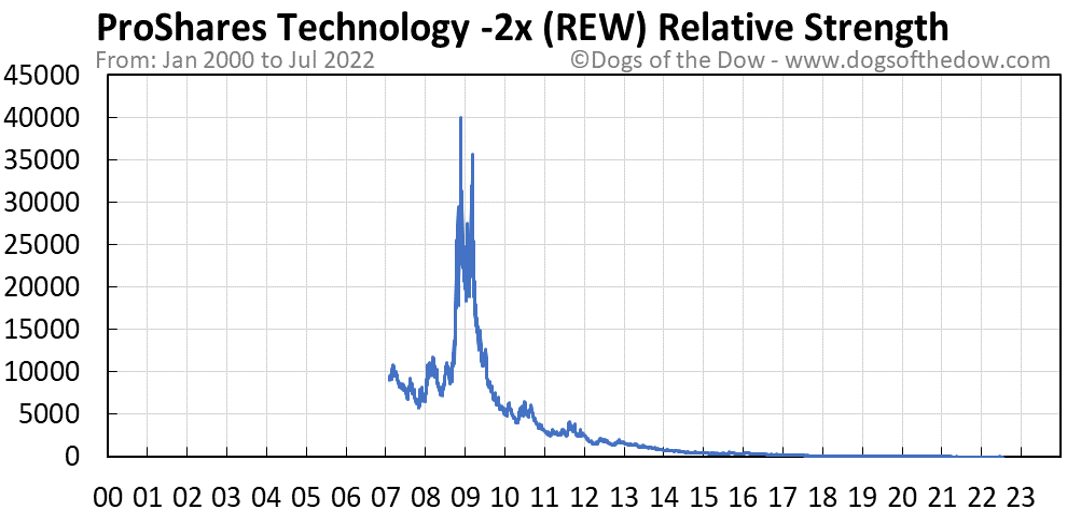 REW relative strength chart