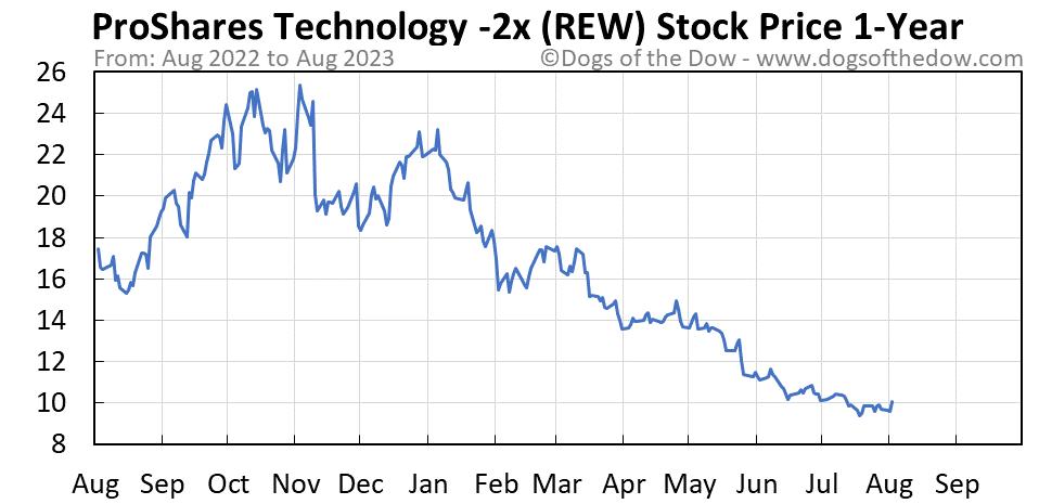 REW 1-year stock price chart