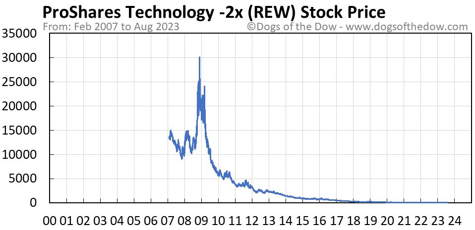 REW stock price chart