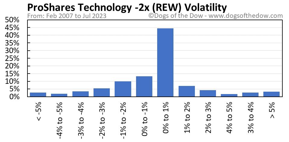 REW volatility chart