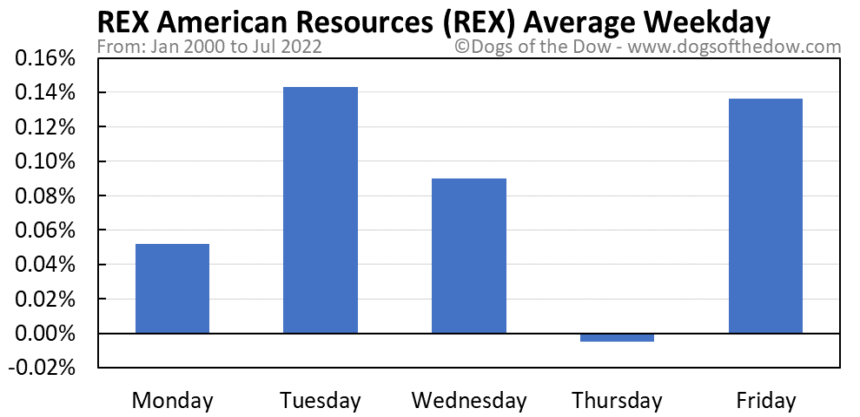 REX average weekday chart